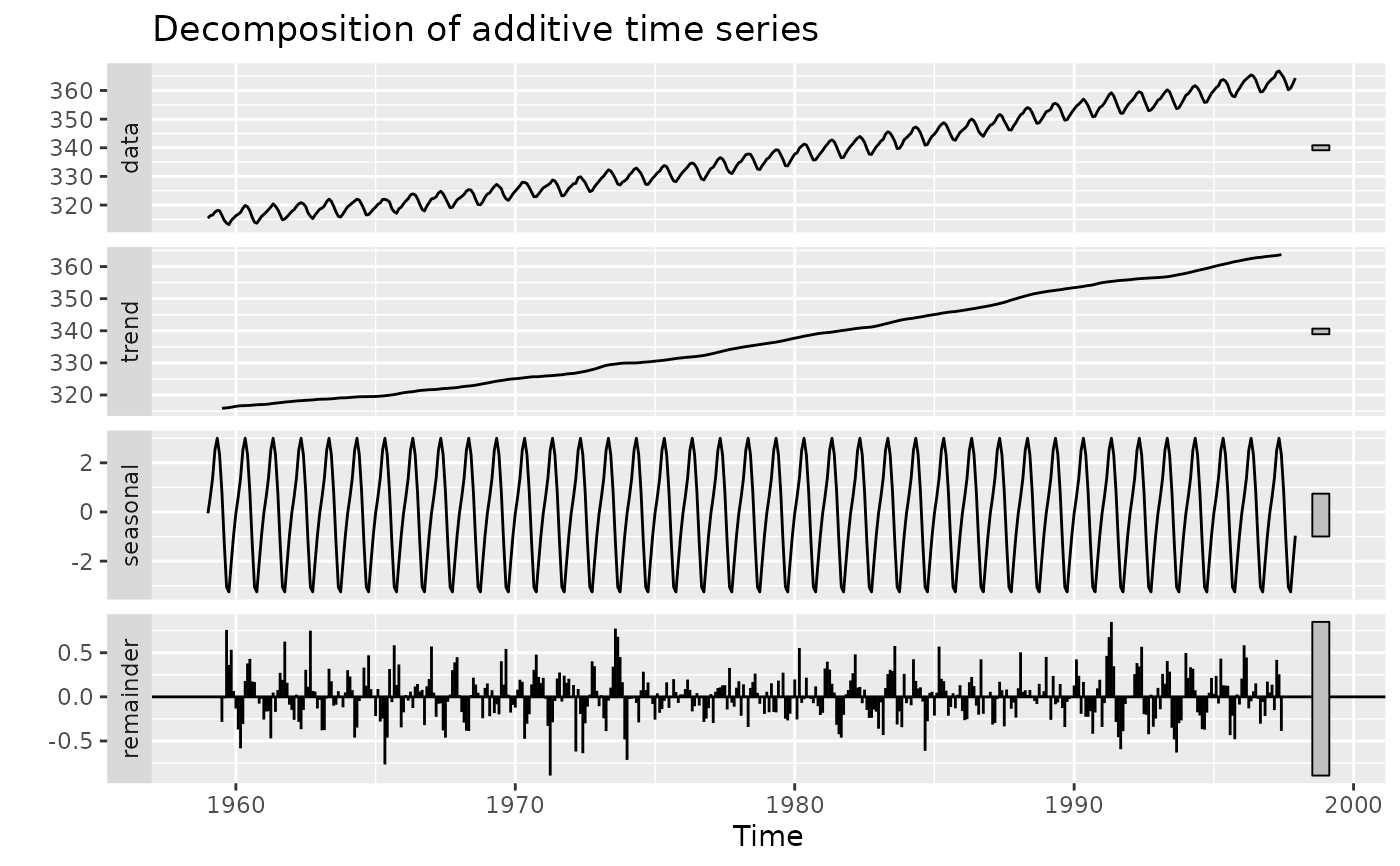 Plot time series decomposition components using ggplot — autoplot