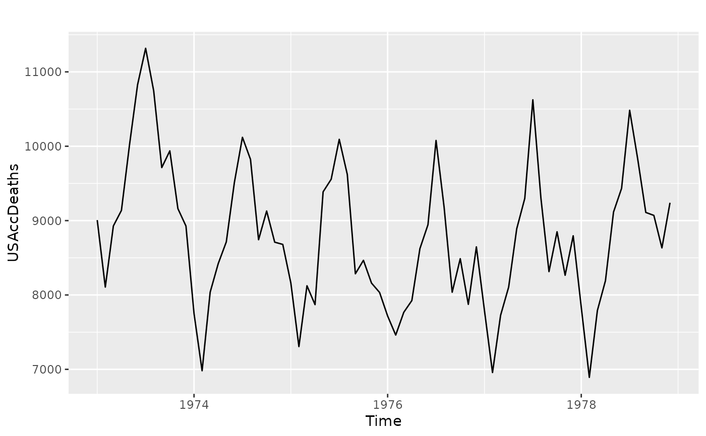 Automatically create a ggplot for time series objects