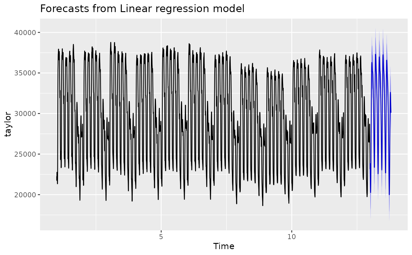 Fourier terms for modelling seasonality — fourier • forecast