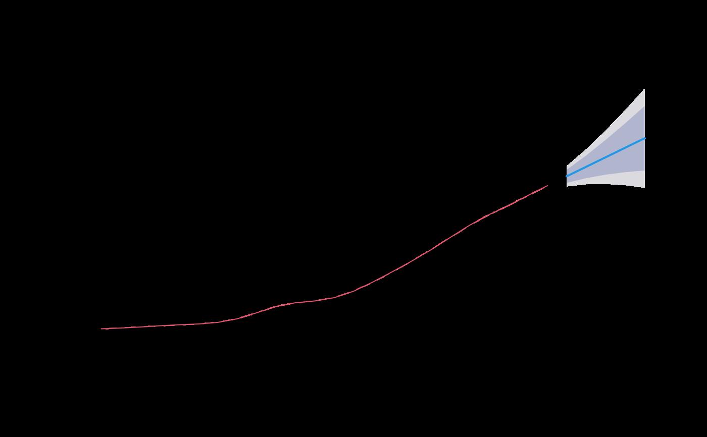 Forecast plot — plot forecast • forecast